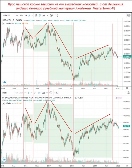 Сравнение графиков