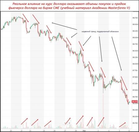 Объемы на тренде индекса доллара