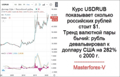 Курс USD/RUB