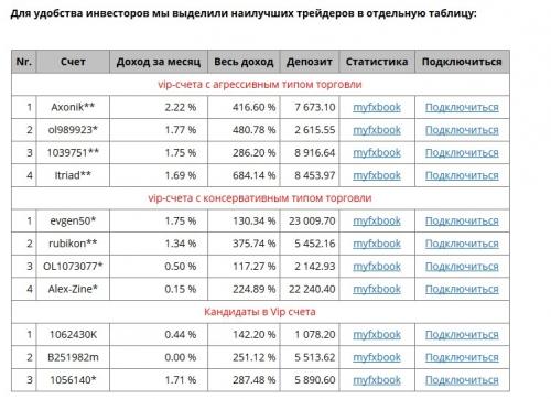 Результаты торговли лучших трейдеров Masterforex-V