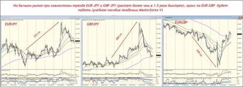 Крос по EUR GBP будет падать