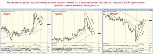 EUR GBP будет расти