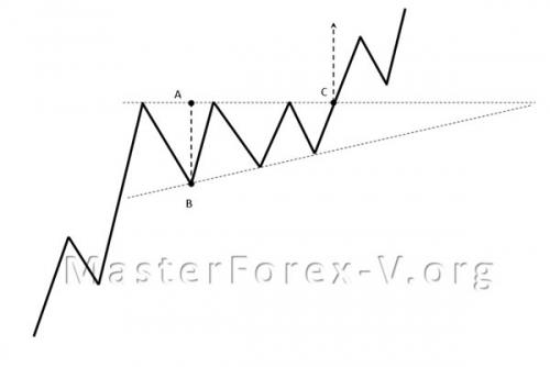 Паттерн восходящий треугольник