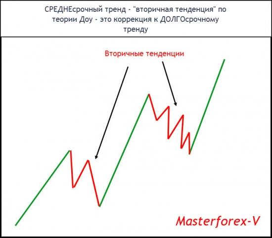 СРЕДНЕсрочный тренд - «вторичная тенденция» по теории Доу - это коррекция к ДОЛГОсрочному тренду