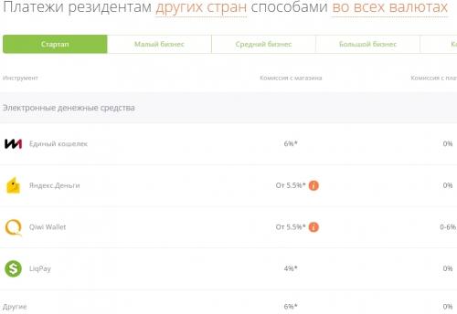 Тарифы платежной системы Единой кассы