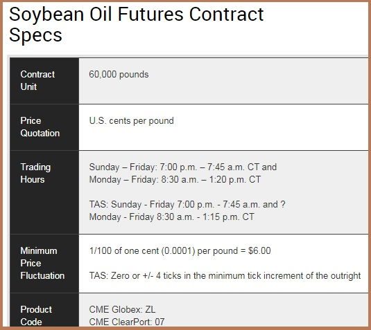 Soybean Oil Futures Contract Specs
