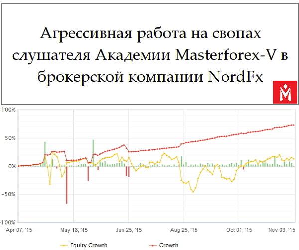 Forex можна заработати на своп лучшие индикаторы уровней форекс