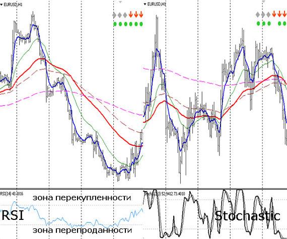 Принцип работы с осцилляторами форекс прогнозы форекс gbpusd