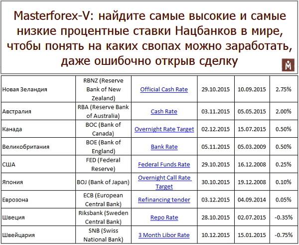 Своп таблица форекс клуб форум forex обмаг