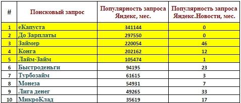 Взять кредит 1 500 000 рублей