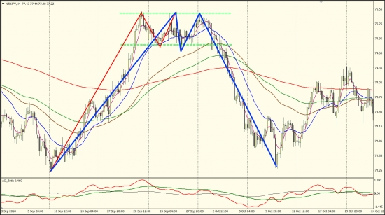 Пример разворота тренда после прямоугольника на графике валютной пары новозеландский доллар/японская иена.