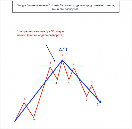 Паттерн разворота тренда после прямоугольника по типу голова-плечи.