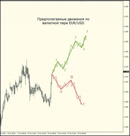 Предполагаемое движение по валютной паре
