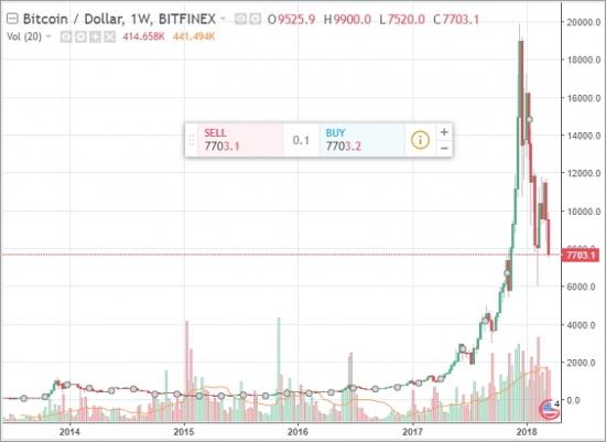 Конец 1-й А волны бычьего тренда биткоина
