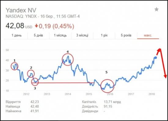 Выход на американские биржи акций Yandex
