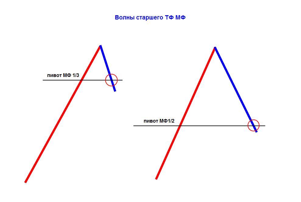 Правила гри на форекс анализ gbp usd