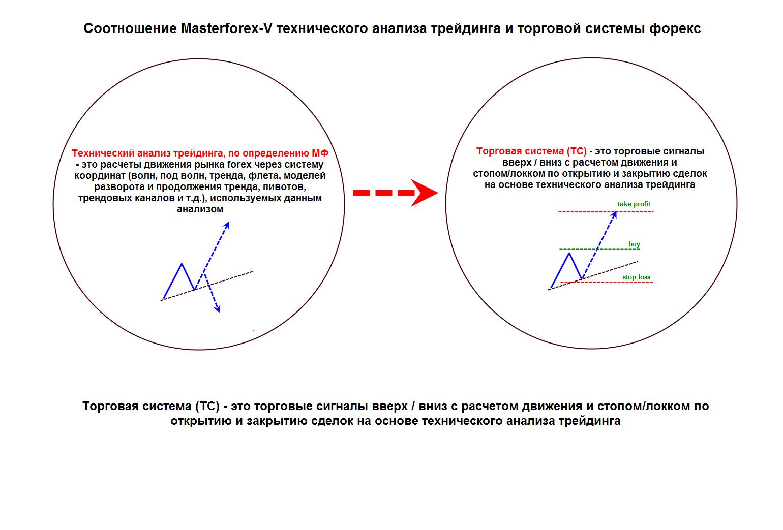 Технический анализ в торговой системе masterforex форум мфд фск
