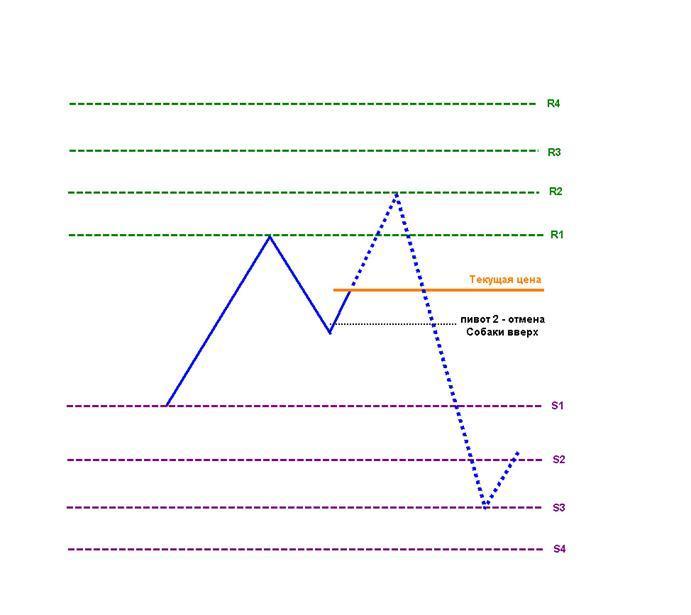Книга 2 технический анализ в торговой системе masterforex-v скачать скрипт tum forex