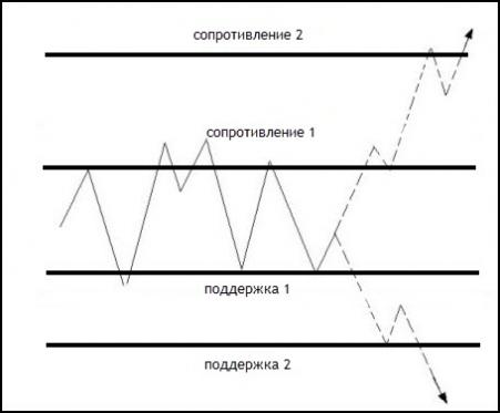 Выход из флета происходит после пробития уровня поддержки или сопротивления.