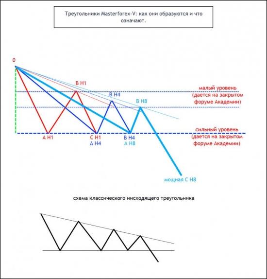 Треугольники Masterforex-V. Как они образуются и что означают