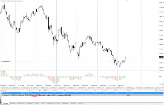 Скрин депозита с открытой сделкой 0,2 лота по BTC в NordFX