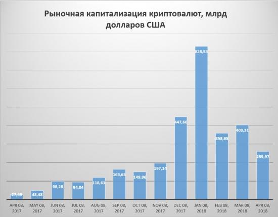 Диаграмма рыночной капитализация криптовалют