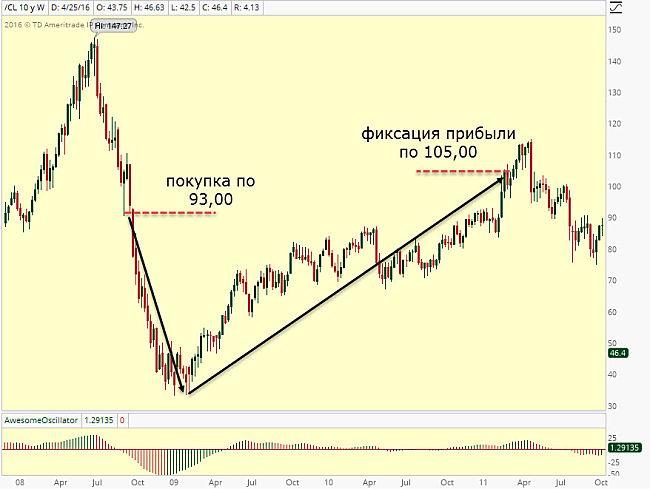 Forex или акции кто богаче отзывы форекс клуб украина