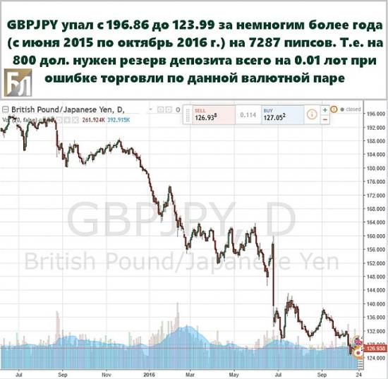 Падение gbpypy в 2015-2016 гг.