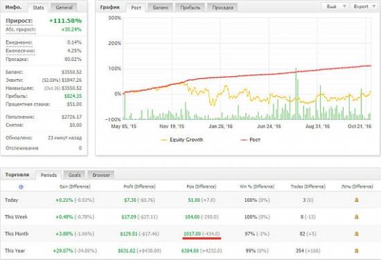 Рост депозита управляющего трейдера клуба инвесторов MasterForex-V