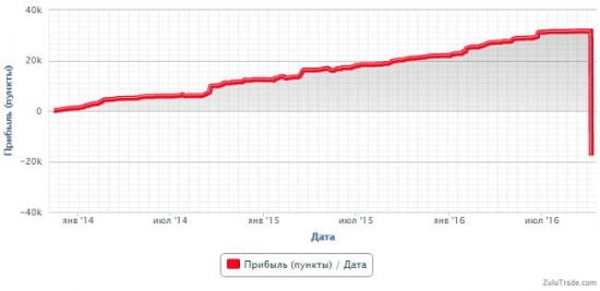 """График роста депозита """"зарабатывающего"""" трейдера"""