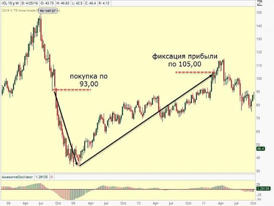 Вложение в рынок нефти Уоррена Баффетта