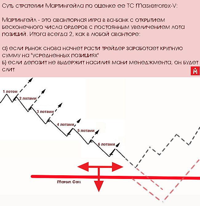 Мартингейл Стратегия Бинарные Опционы