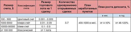 Соотношение размера депозита и объема сделок