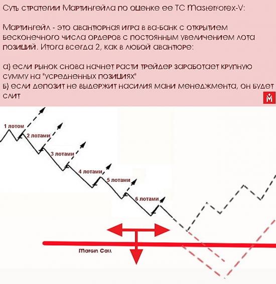 Суть управления капиталом по мартингейлу