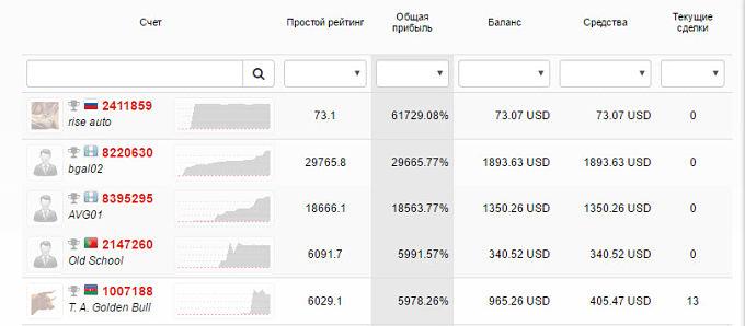 Рейтинг памм форекс брокеров украины 10 уроков форекс скачать fsguestbook html