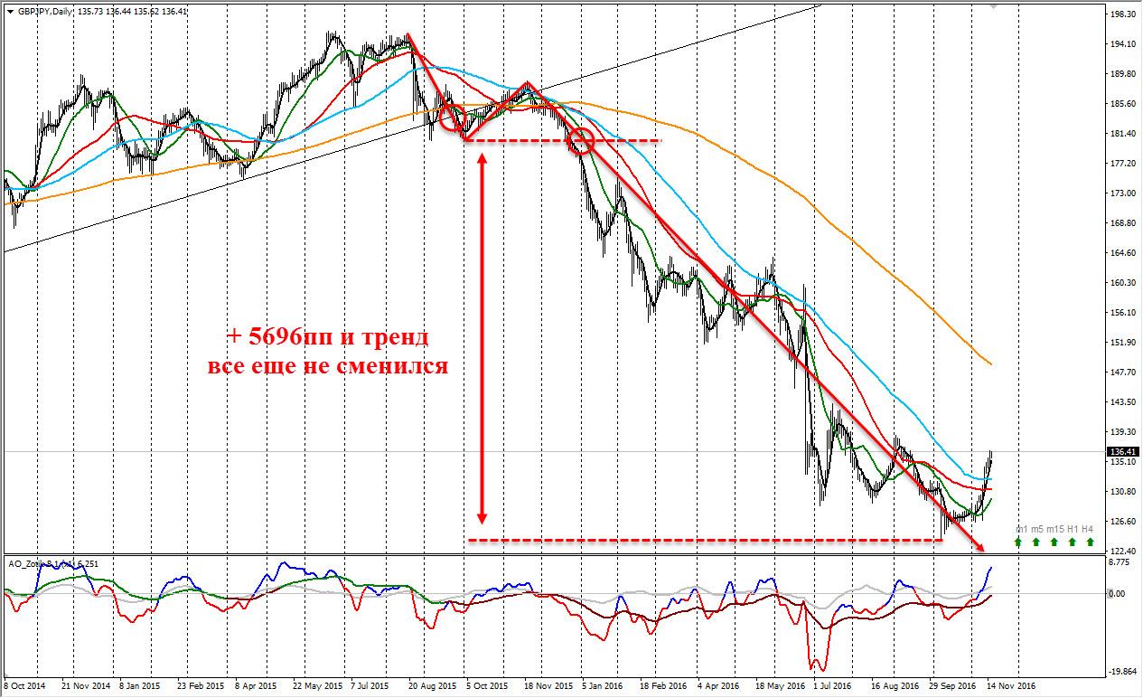 Доступ в закрытую часть мастерфорекс forex trading vs stock trading