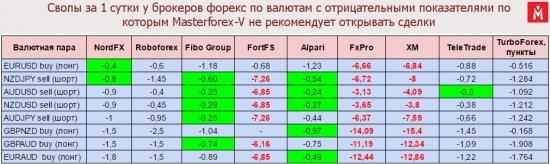 Таблица валютных свопов