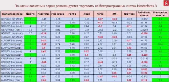 Таблица рекомендованных валютных пар
