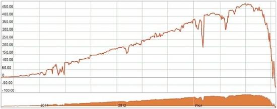 График доходности трейдера-мартингейла